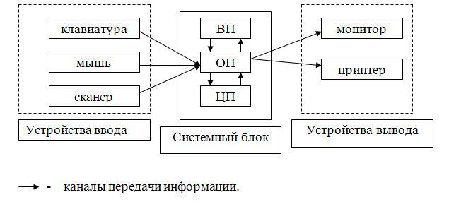 информации в компьютер.
